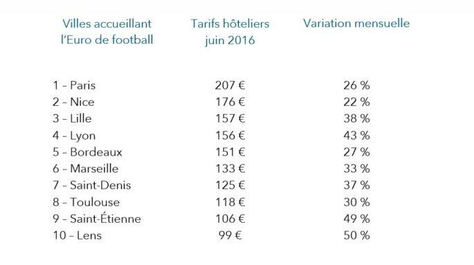 tarifs_juin_eurovilles