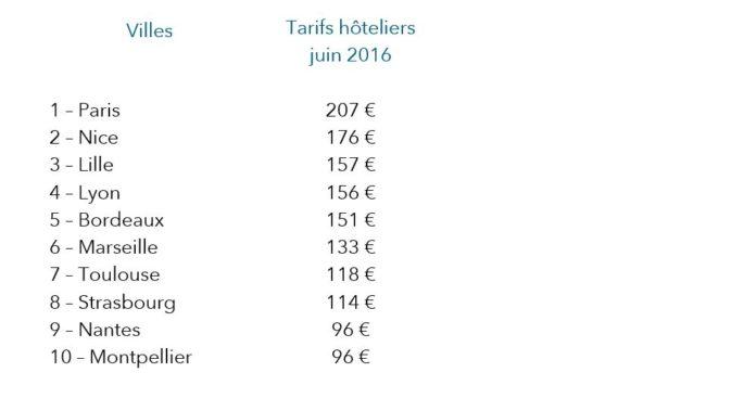 tarifs_villesFR