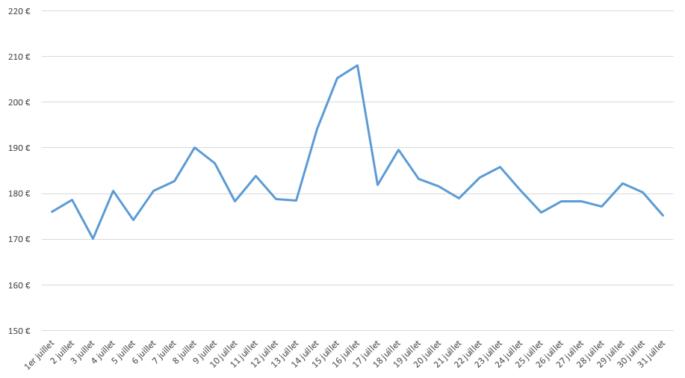 Graph_juillet_PACA