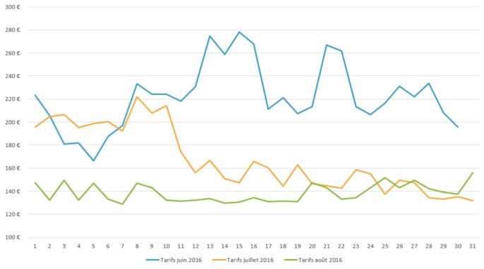 Graph_tarifs_été_2016_IDF