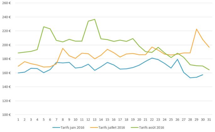 Graph_tarifs_été_corse