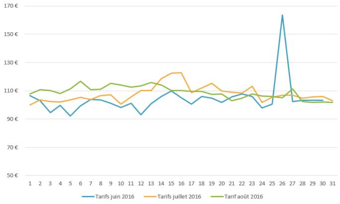 Graph_tarifs_Bretagne_été