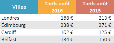 Tarifs_YoY_capitales