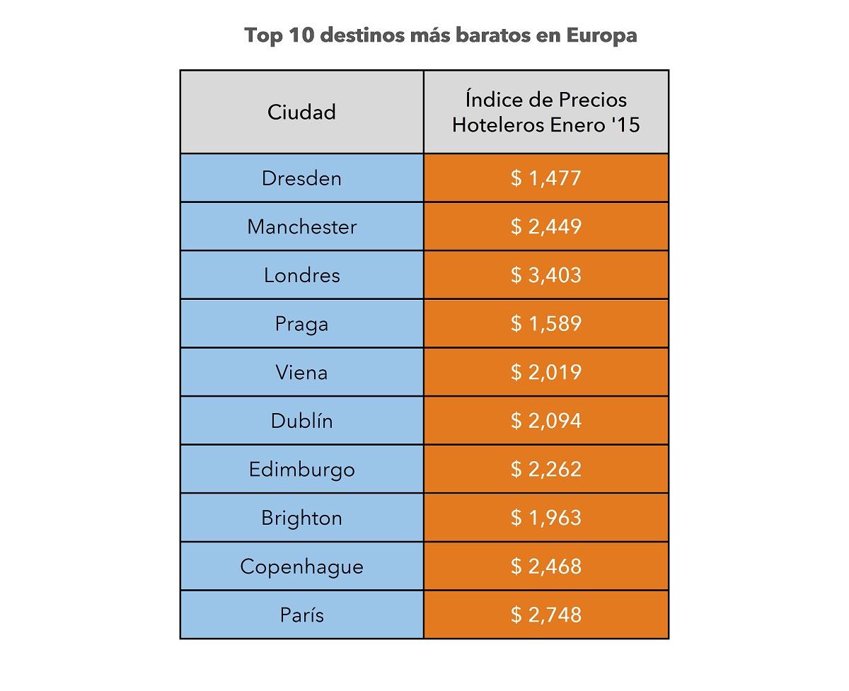 Top 10 destinos en Europa