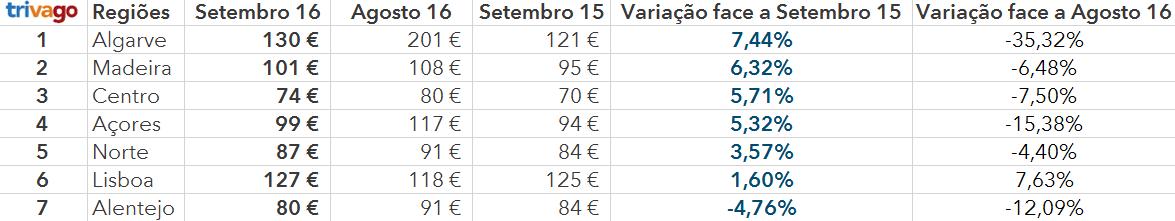 thpi-setembro-2016-regioes