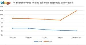 trivago_andamento ricerche su Milano per Expo