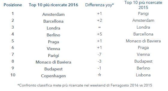 Top_10_Estero
