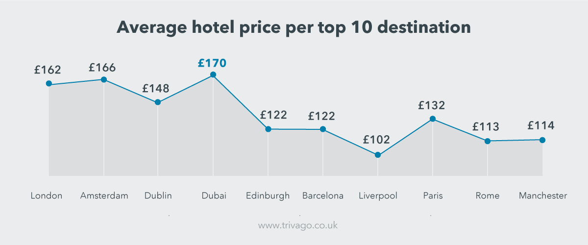 easter16_hotelprice_uk