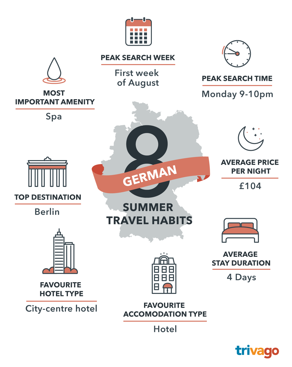 Infographics_Summer-Travel-Habits_DE