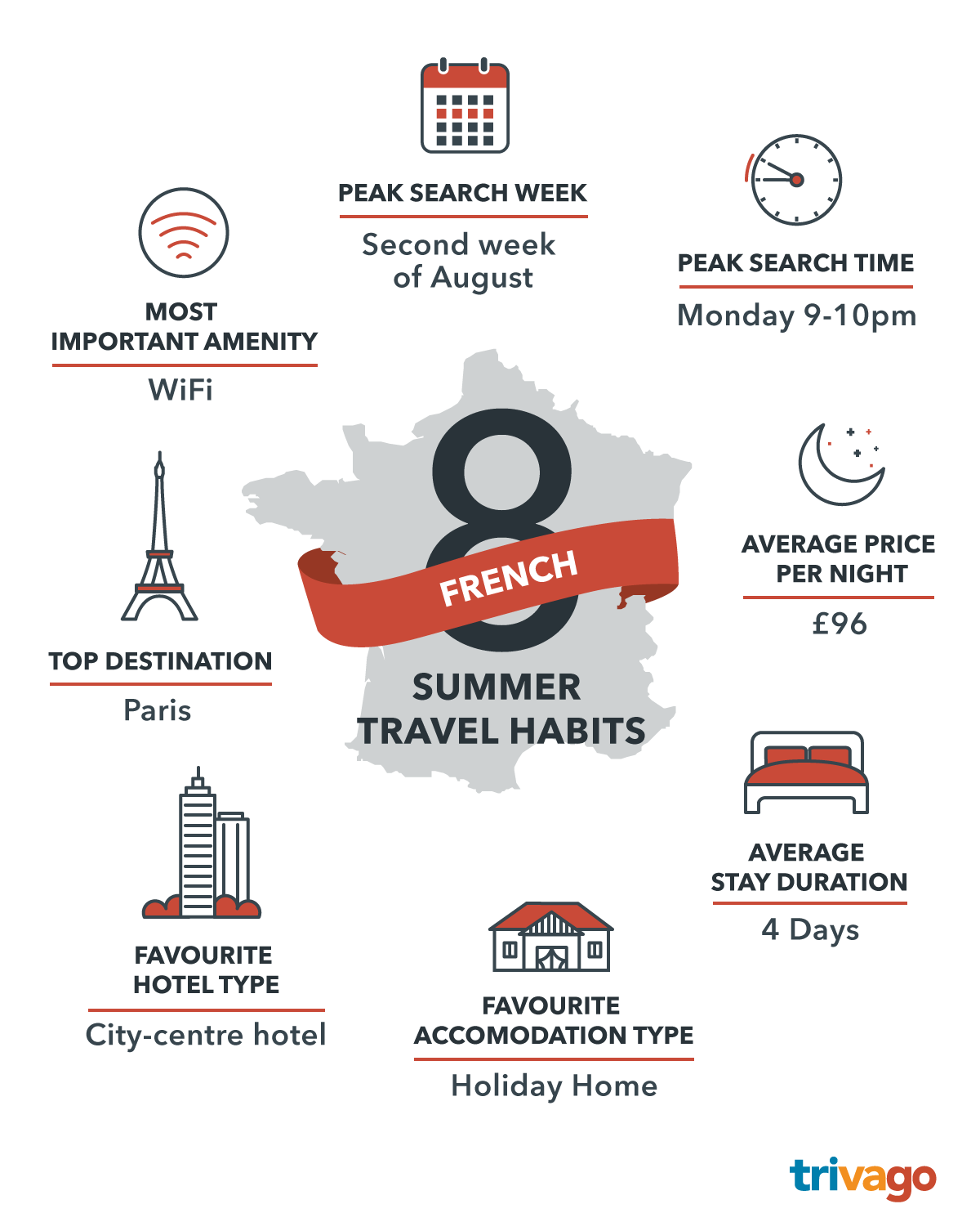 Infographics_Summer-Travel-Habits_FR