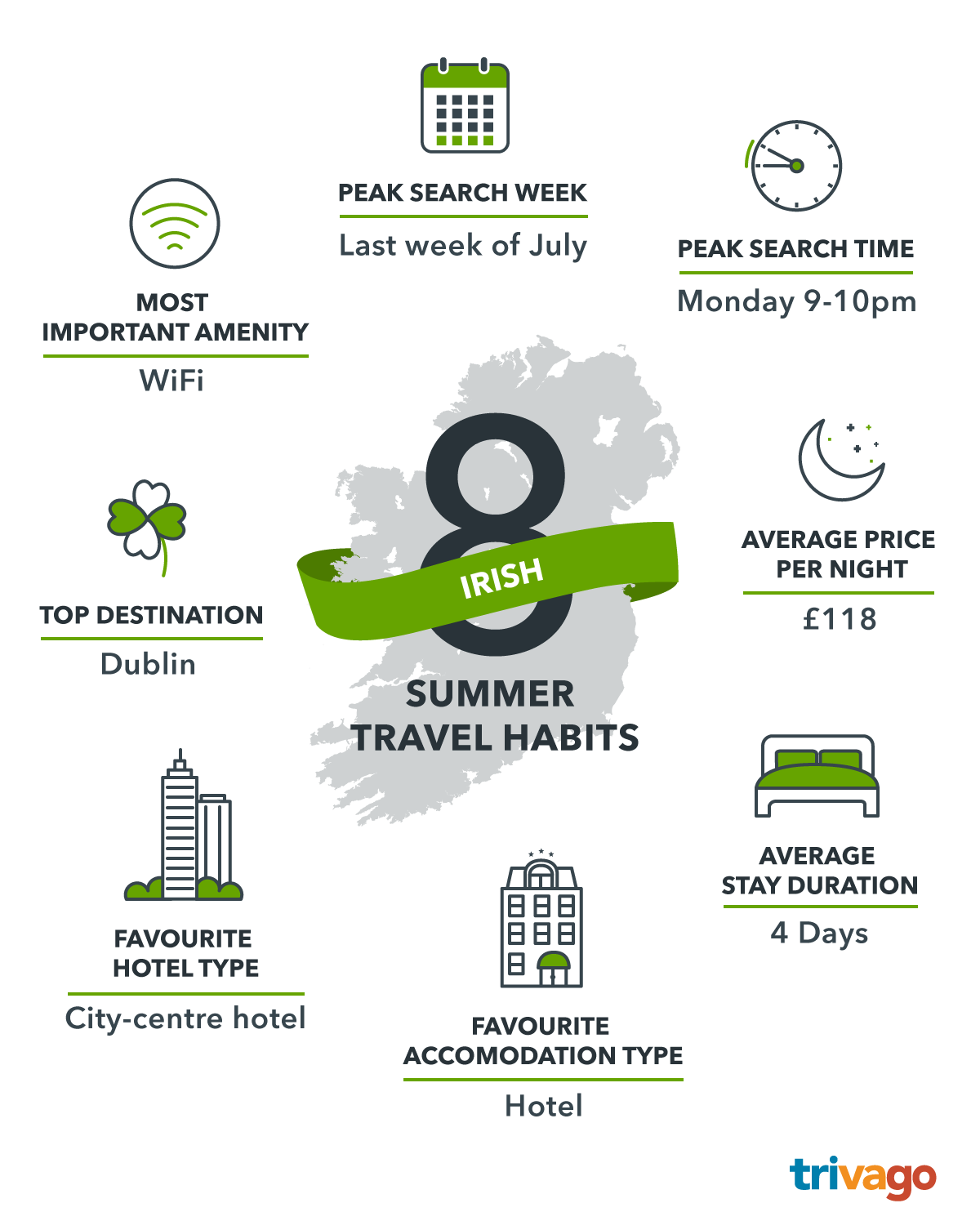 Infographics_Summer-Travel-Habits_IE