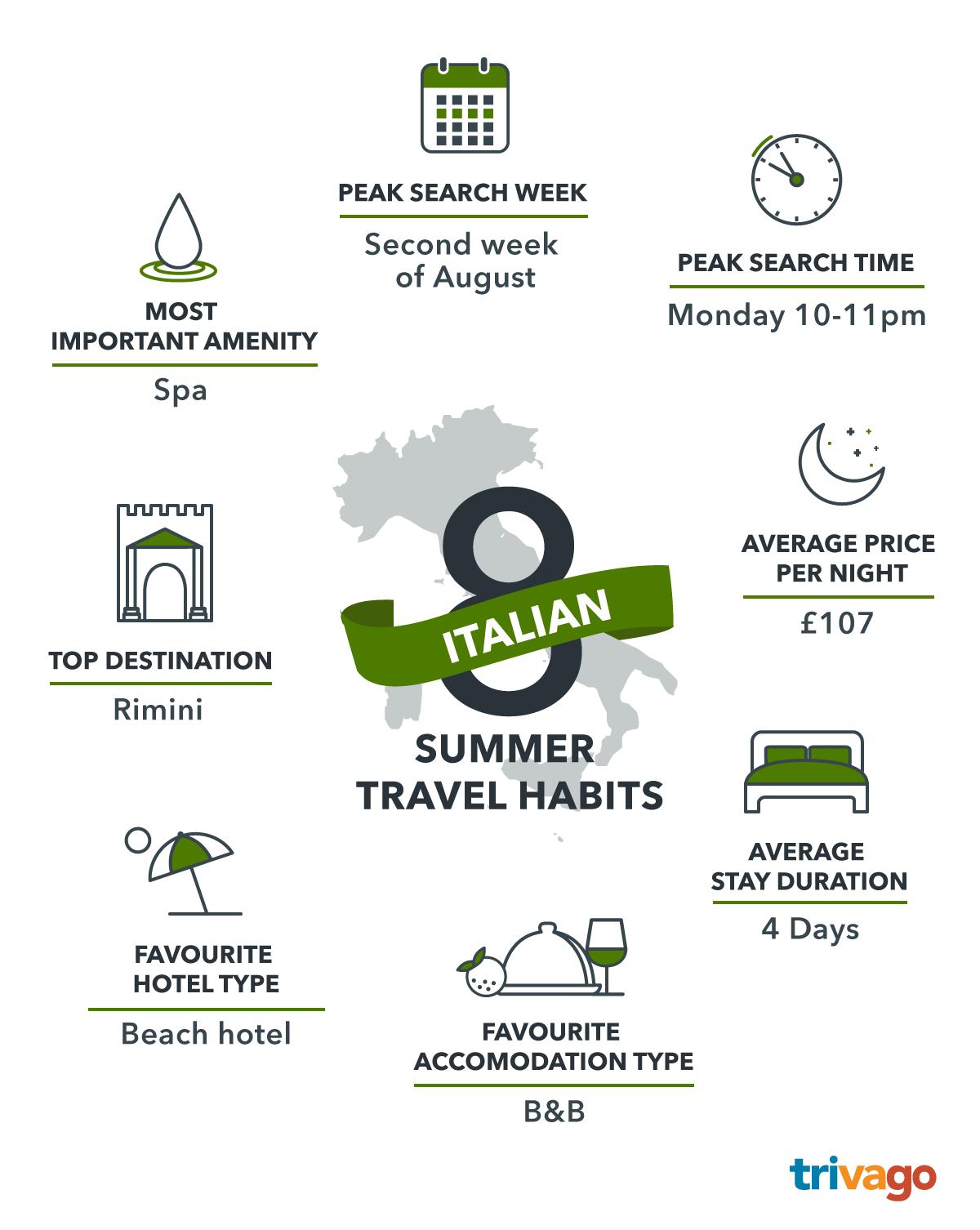 Infographics_Summer-Travel-Habits_IT