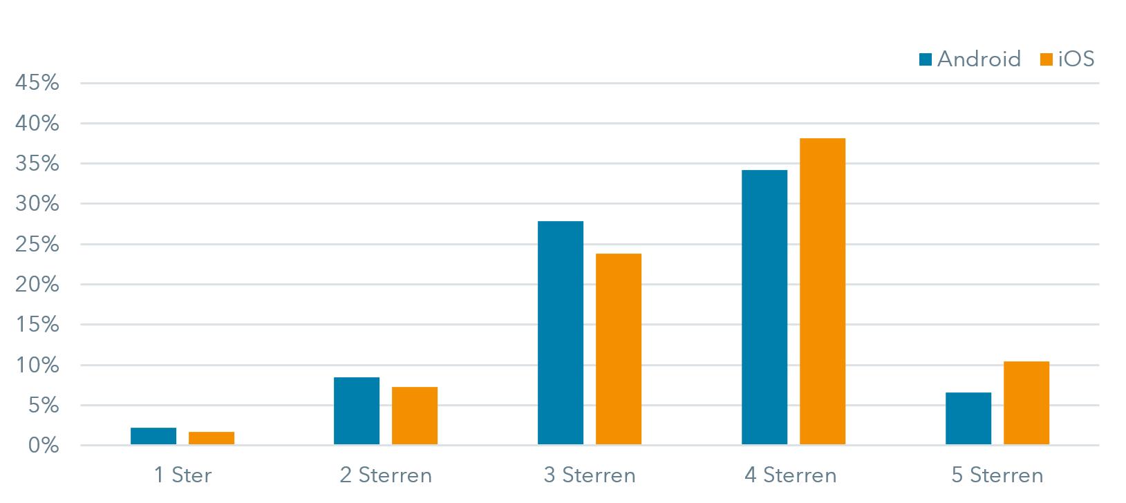 iOSvsAndroid_Sterren_NL