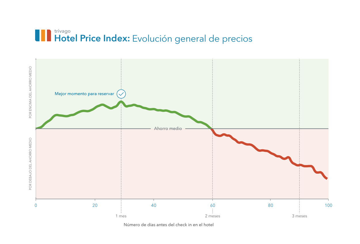 evolucion_precio_hoteles