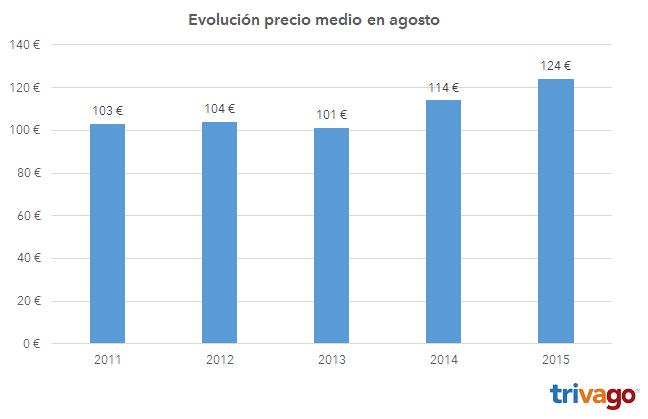 evolucion_precios