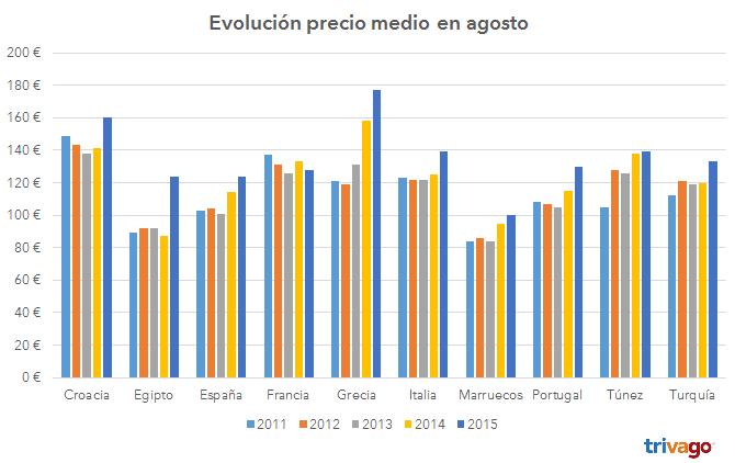 grafico_evolucion_precio