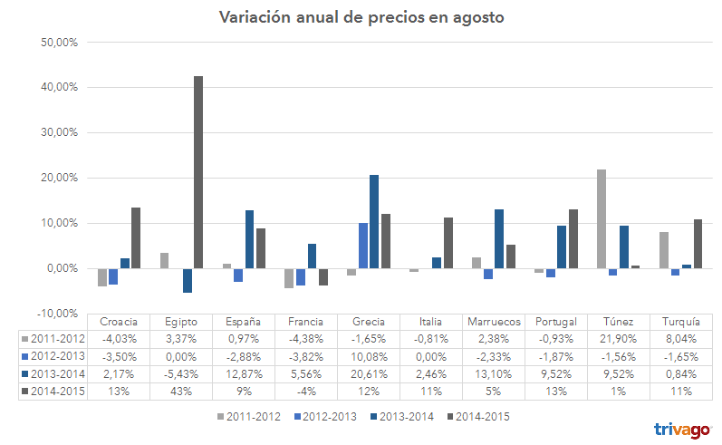 grafico_variacion_paises