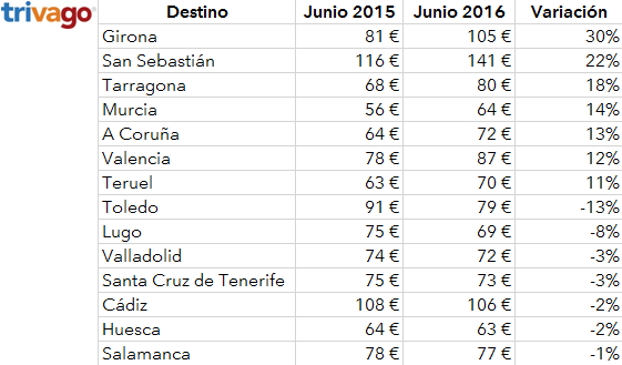 precios_variacion_thpi06