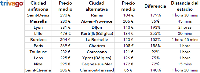 tabla_precios_ciudadesab_euro2016