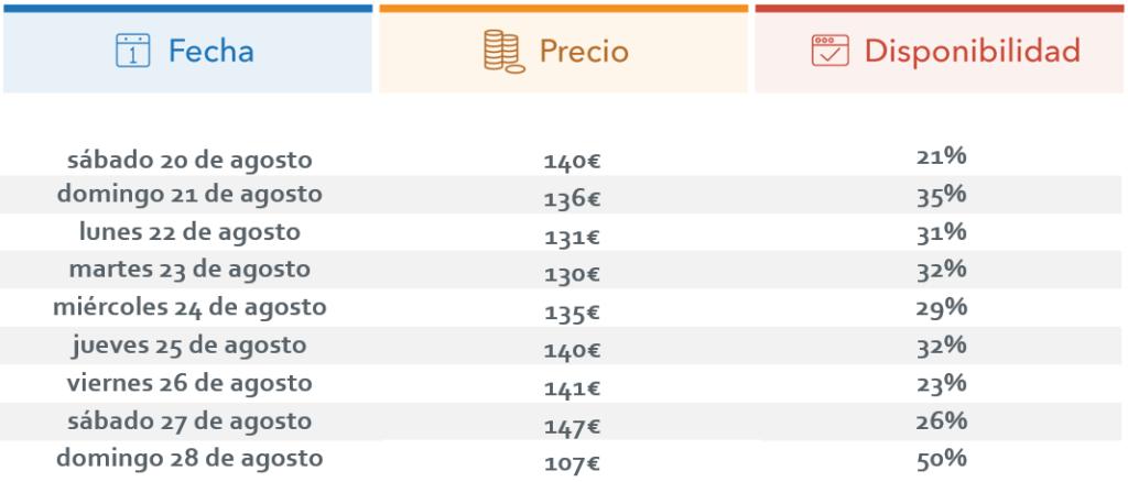 AsteNagusia_precios_ocupacion_trivago