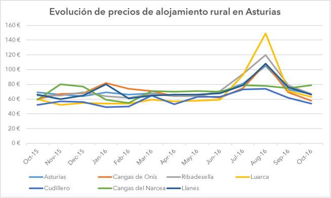 grafico_asturias