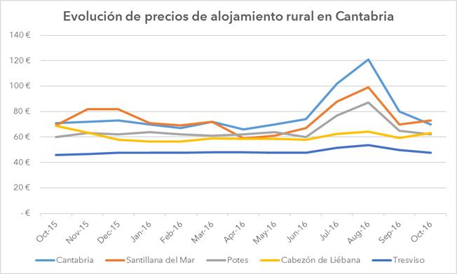 grafico_cantabria