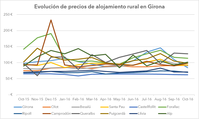 grafico_girona