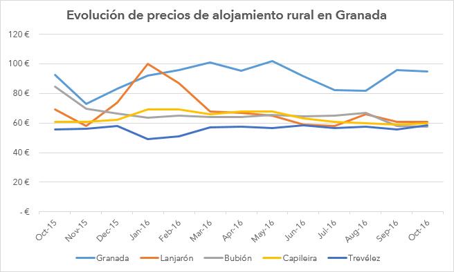 grafico_granada