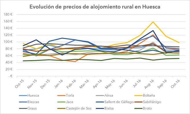 grafico_huesca