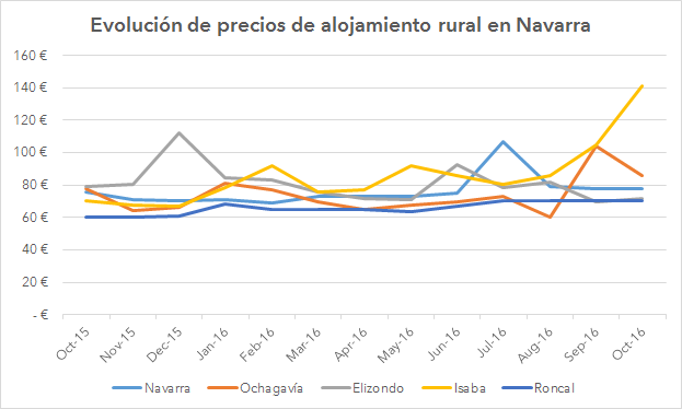 grafico_navarra