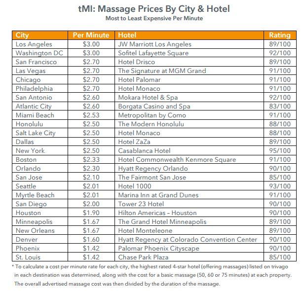 massage_index